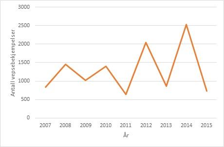 Årene veksler mellom mye og lite veps Kilde: Folkehelseinstituttet